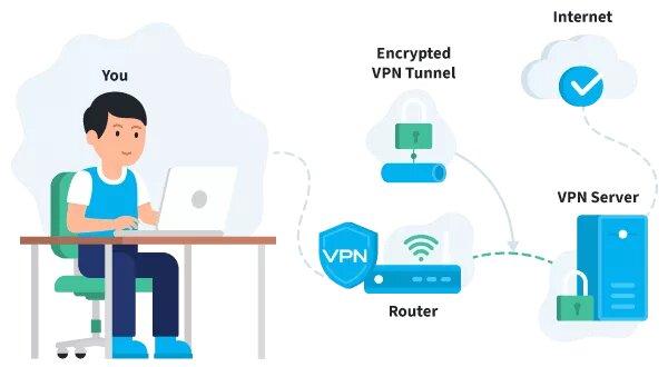 Le routeur de connexion VPN est configuré