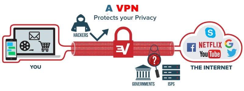 comment masquer l adresse IP avec un VPN