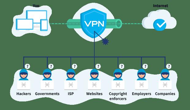 Tunnel VPN chiffré